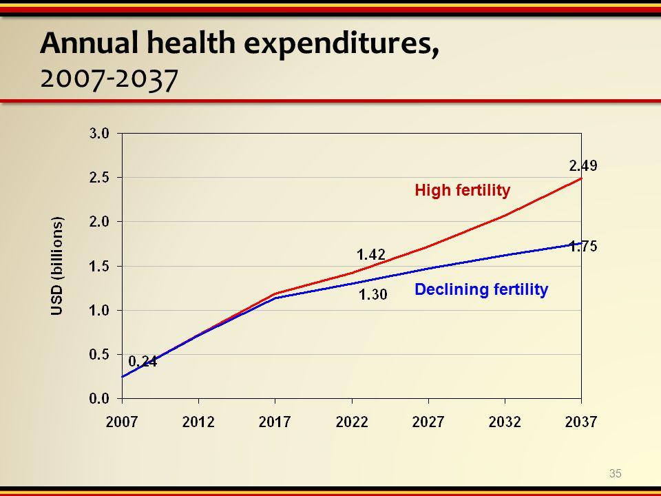 Annual health expenditures, 2007-2037 High fertility Declining fertility 35