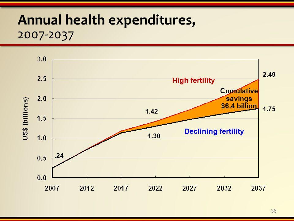 Annual health expenditures, 2007-2037 36 High fertility Declining fertility Cumulative savings $6.4 billion.24 1.42 2.49 1.30 1.75