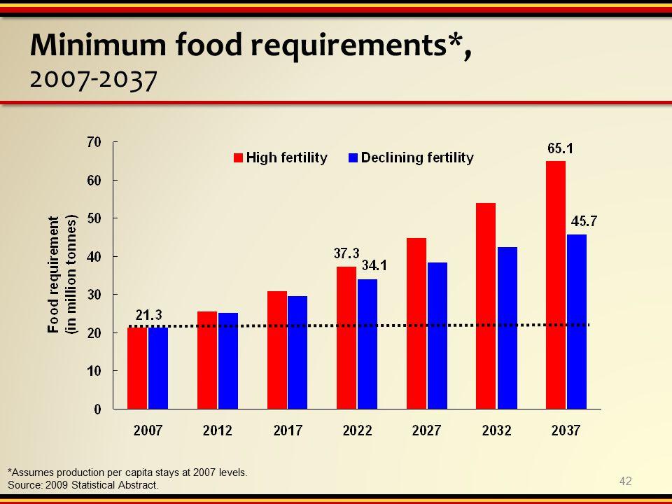Minimum food requirements*, 2007-2037 *Assumes production per capita stays at 2007 levels.