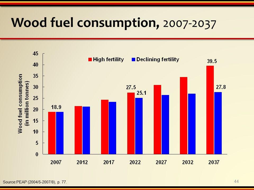Wood fuel consumption, 2007-2037 Source:PEAP (2004/5-2007/8), p. 77. 44
