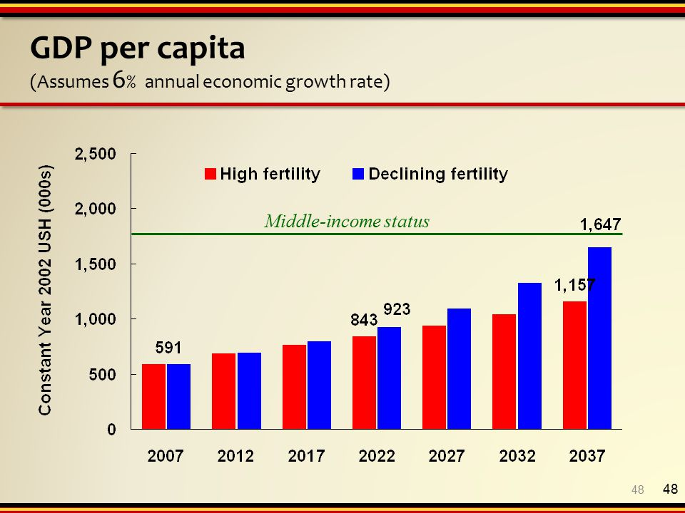 48 GDP per capita (Assumes 6 % annual economic growth rate) Middle-income status