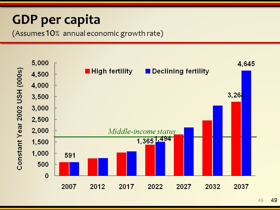 49 GDP per capita (Assumes 10 % annual economic growth rate) Middle-income status