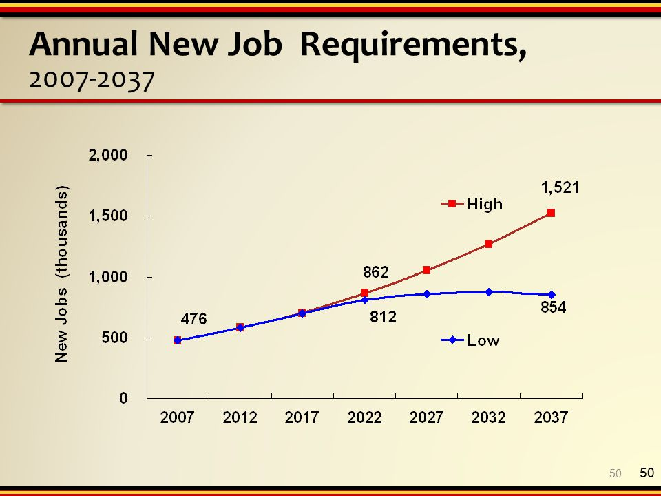 Annual New Job Requirements, 2007-2037 50