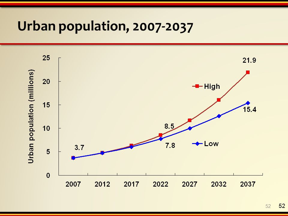 Urban population, 2007-2037 52