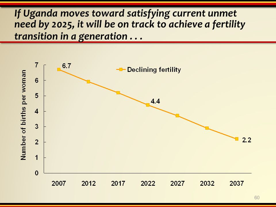 If Uganda moves toward satisfying current unmet need by 2025, it will be on track to achieve a fertility transition in a generation...