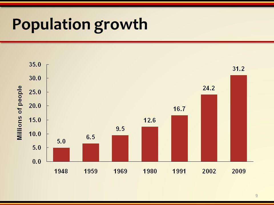 Population growth 9