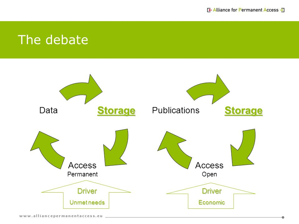 www.alliancepermanentaccess.eu The debateStorage Access Permanent DataStorage Access Open PublicationsDriver Unmet needs DriverEconomic