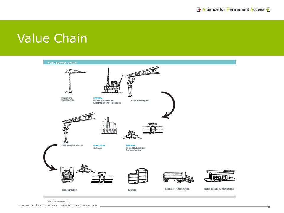 www.alliancepermanentaccess.eu Value Chain