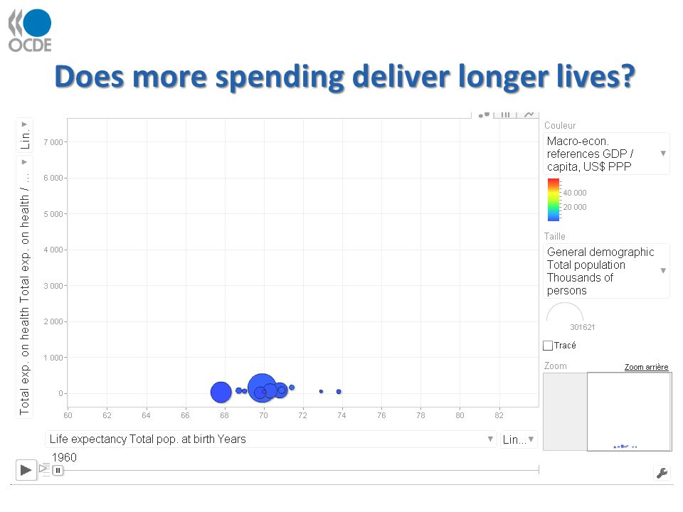 Does more spending deliver longer lives?