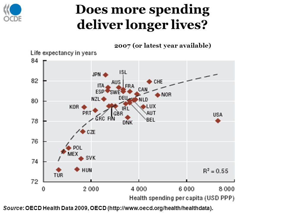Does more spending deliver longer lives.