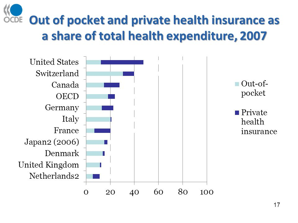 Out of pocket and private health insurance as a share of total health expenditure, 2007 17