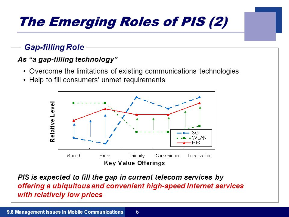 69.8 Management Issues in Mobile Communications The Emerging Roles of PIS (2) As a gap-filling technology Overcome the limitations of existing communications technologies Help to fill consumers' unmet requirements PIS is expected to fill the gap in current telecom services by offering a ubiquitous and convenient high-speed Internet services with relatively low prices Gap-filling Role