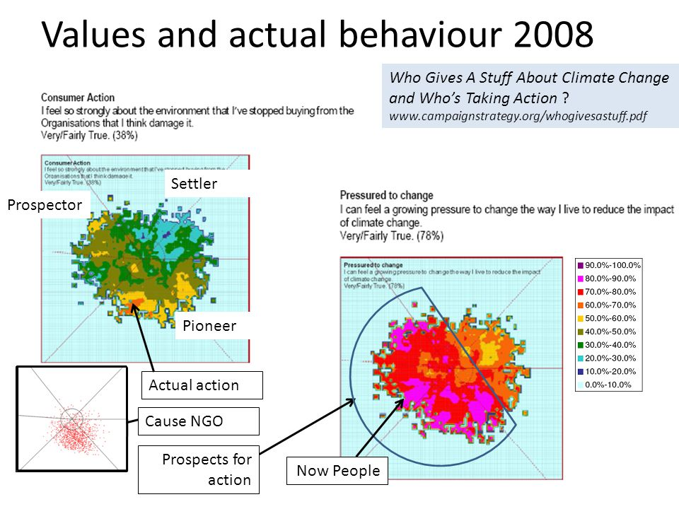 Values and actual behaviour 2008 Who Gives A Stuff About Climate Change and Who's Taking Action .