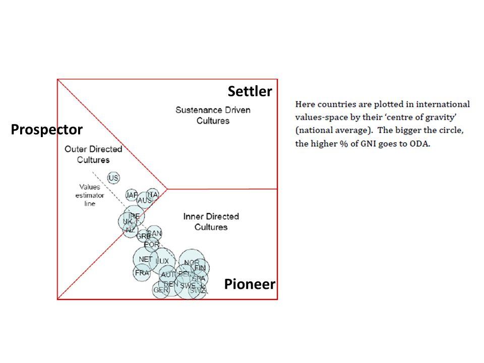Settler Pioneer Prospector