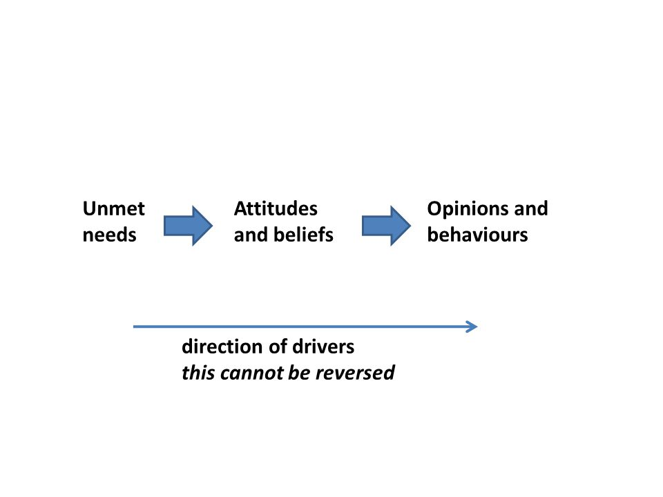 Unmet needs Attitudes and beliefs Opinions and behaviours direction of drivers this cannot be reversed
