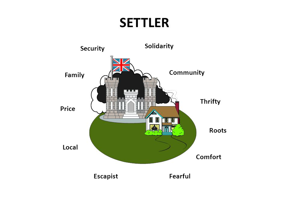 SETTLER Security Family Price Local Escapist Solidarity Community Thrifty Roots Comfort Fearful