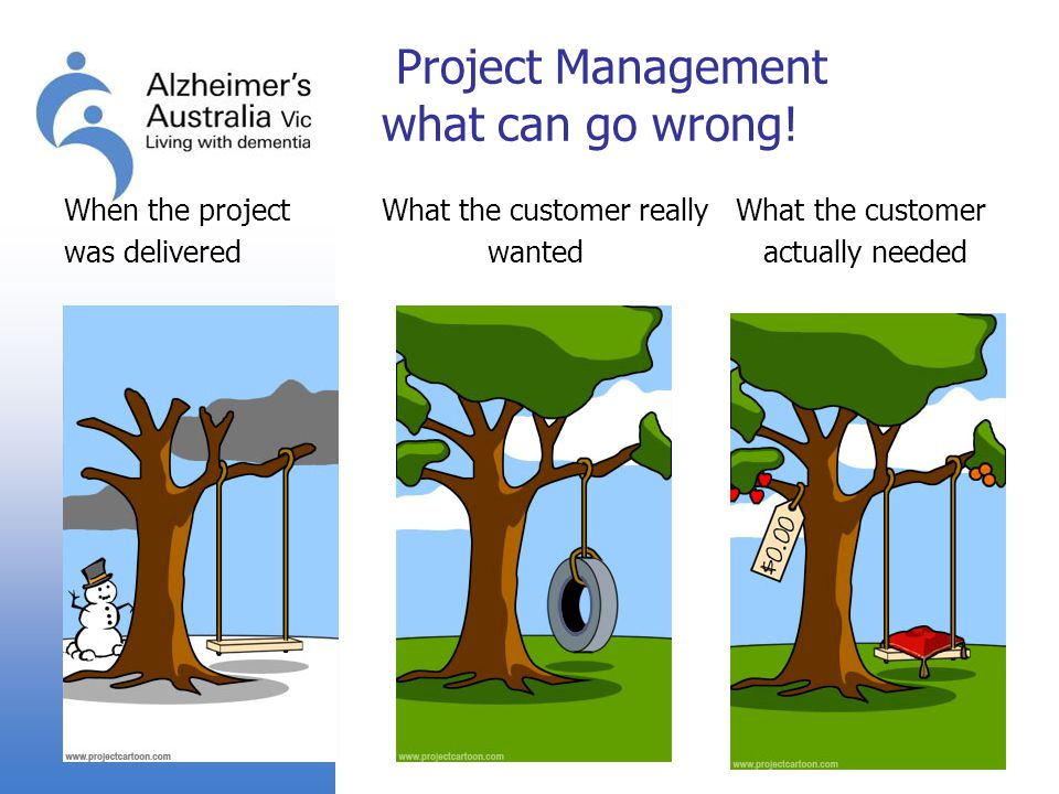 Project Management what can go wrong! When the project What the customer really What the customer was deliveredwanted actually needed