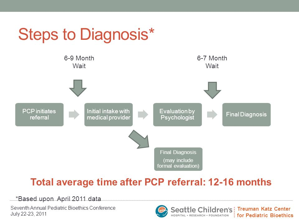 Treuman Katz Center for Pediatric Bioethics Seventh Annual Pediatric Bioethics Conference July 22-23, 2011 Steps to Diagnosis* PCP initiates referral Initial intake with medical provider Evaluation by Psychologist Final Diagnosis (may include formal evaluation) 6-9 Month Wait 6-7 Month Wait Total average time after PCP referral: 12-16 months *Based upon April 2011 data
