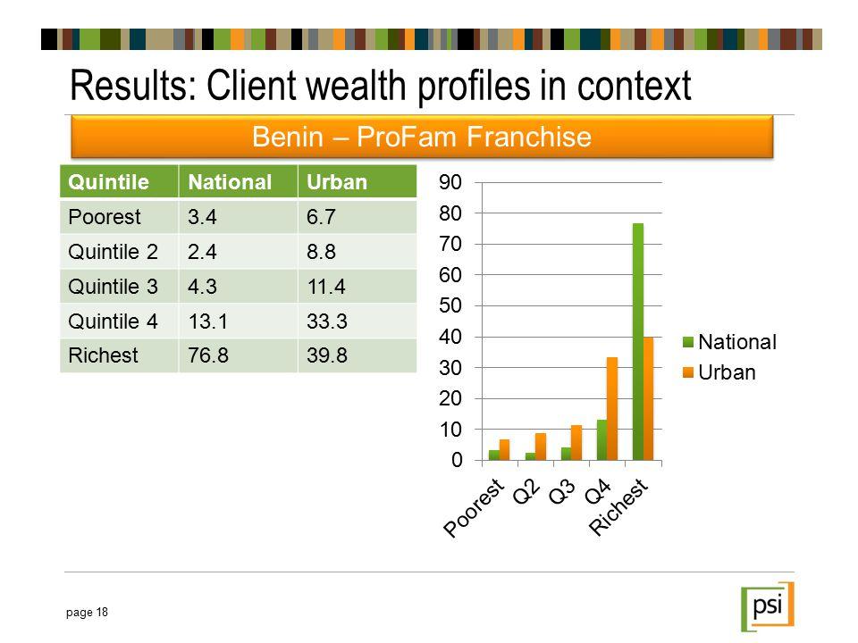QuintileNationalUrban Poorest3.46.7 Quintile 22.48.8 Quintile 34.311.4 Quintile 413.133.3 Richest76.839.8 Results: Client wealth profiles in context page 18 Benin – ProFam Franchise