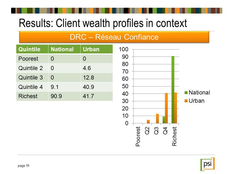 QuintileNationalUrban Poorest00 Quintile 204.6 Quintile 3012.8 Quintile 49.140.9 Richest90.941.7 Results: Client wealth profiles in context page 19 DRC – Réseau Confiance