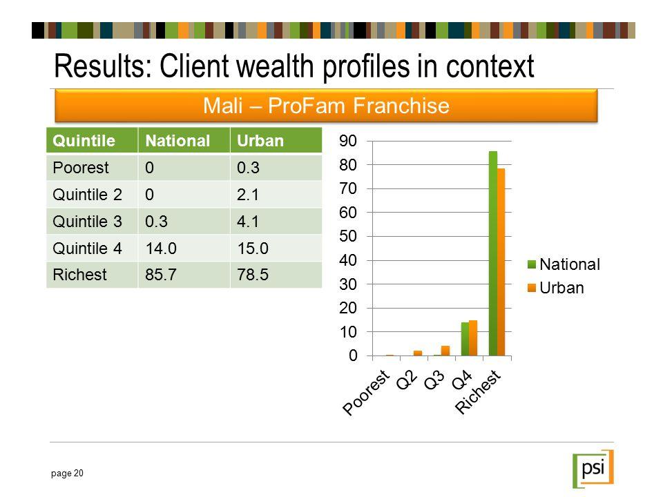 QuintileNationalUrban Poorest00.3 Quintile 202.1 Quintile 30.34.1 Quintile 414.015.0 Richest85.778.5 Results: Client wealth profiles in context page 20 Mali – ProFam Franchise