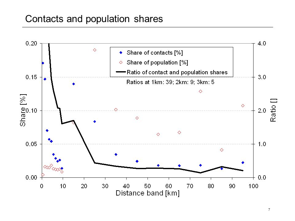 7 Contacts and population shares