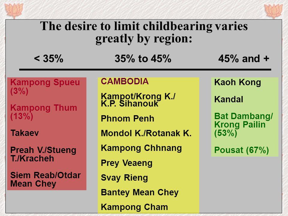 < 35% 35% to 45% 45% and + The desire to limit childbearing varies greatly by region: Kampong Spueu (3%) Kampong Thum (13%) Takaev Preah V./Stueng T./Kracheh Siem Reab/Otdar Mean Chey CAMBODIA Kampot/Krong K./ K.P.