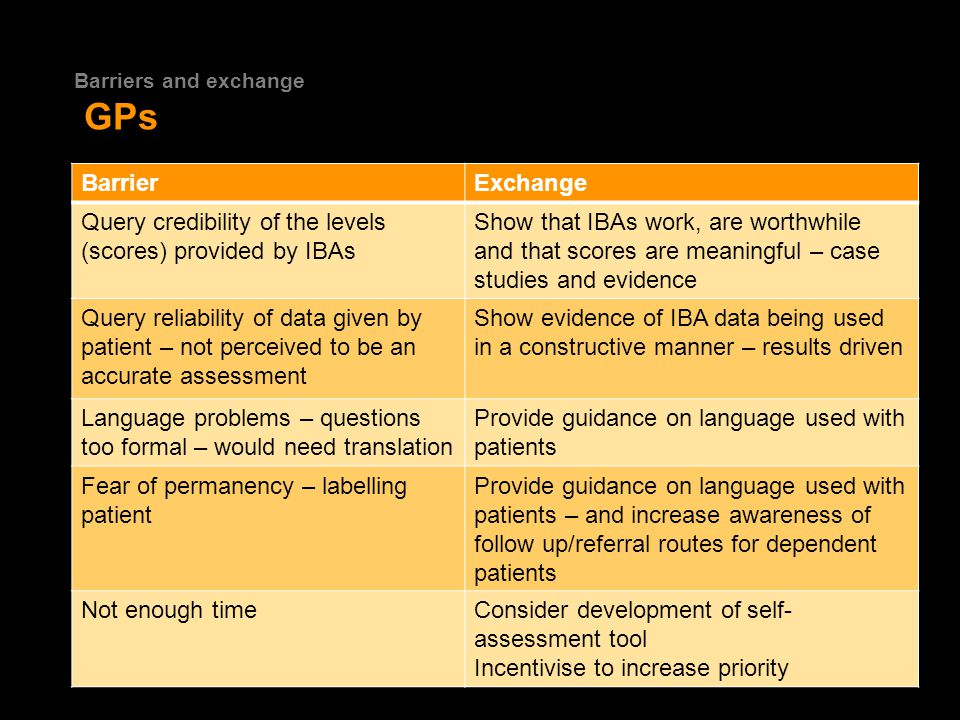 Barriers and exchange GPs 17 BarrierExchange Query credibility of the levels (scores) provided by IBAs Show that IBAs work, are worthwhile and that scores are meaningful – case studies and evidence Query reliability of data given by patient – not perceived to be an accurate assessment Show evidence of IBA data being used in a constructive manner – results driven Language problems – questions too formal – would need translation Provide guidance on language used with patients Fear of permanency – labelling patient Provide guidance on language used with patients – and increase awareness of follow up/referral routes for dependent patients Not enough timeConsider development of self- assessment tool Incentivise to increase priority