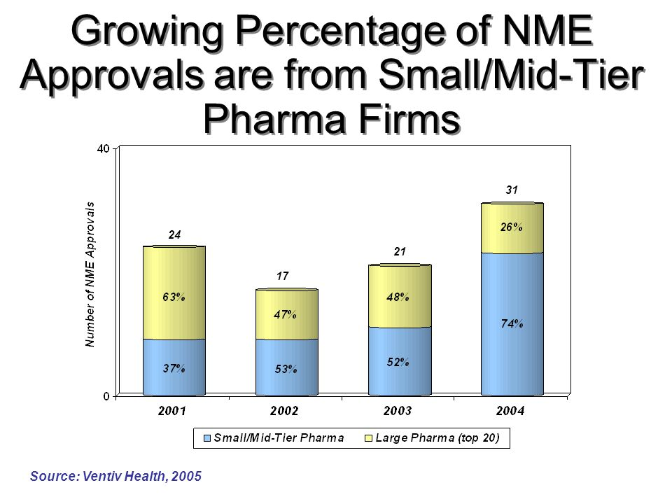 Growing Percentage of NME Approvals are from Small/Mid-Tier Pharma Firms Source: Ventiv Health, 2005 24 17 21 31