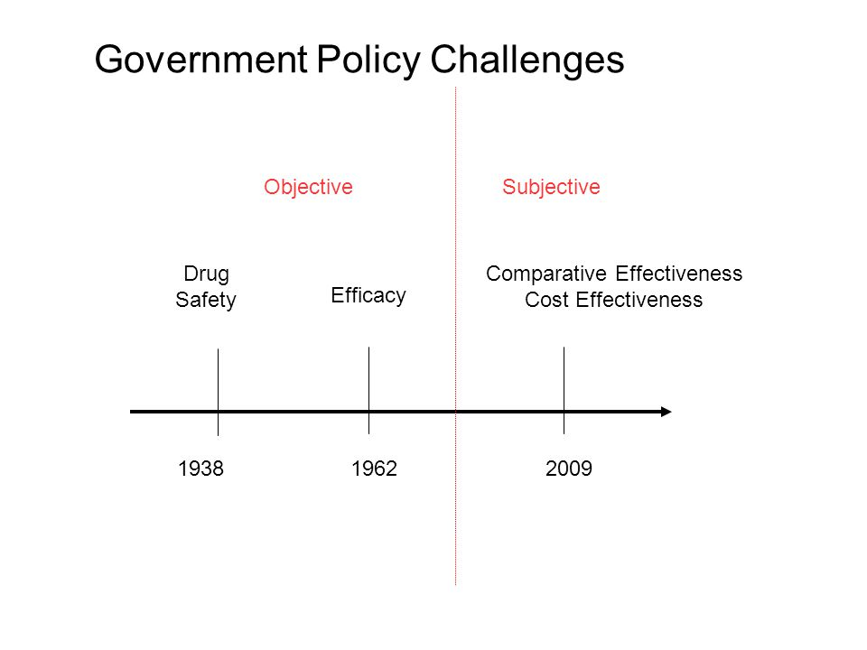 Government Policy Challenges 193819622009 Drug Safety Efficacy Comparative Effectiveness Cost Effectiveness ObjectiveSubjective