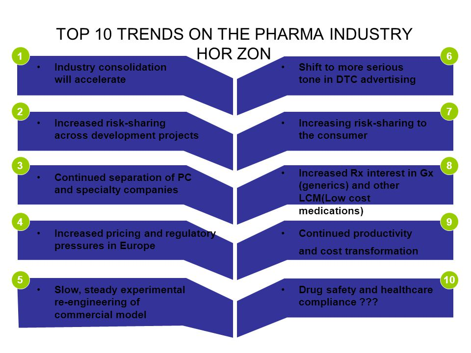 TOP 10 TRENDS ON THE PHARMA INDUSTRY HORIZON 10 9 8 7 6 5 4 3 2 1 Industry consolidation will accelerate Increased risk-sharing across development pro