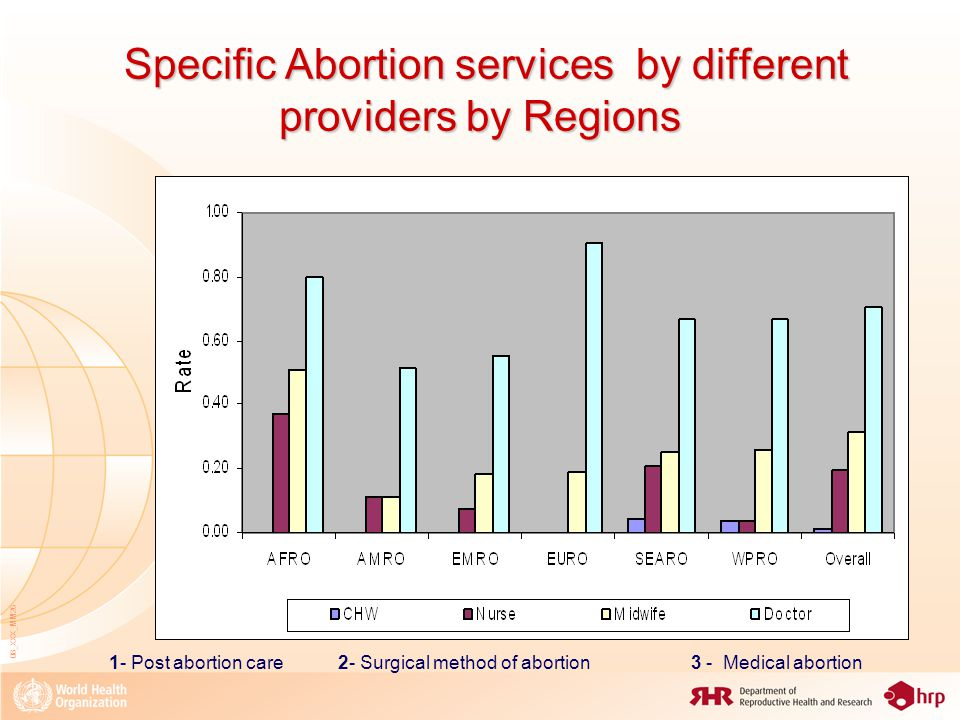 08_XXX_MM26 Specific Abortion services by different providers by Regions Specific Abortion services by different providers by Regions 1- Post abortion care 2- Surgical method of abortion 3 - Medical abortion