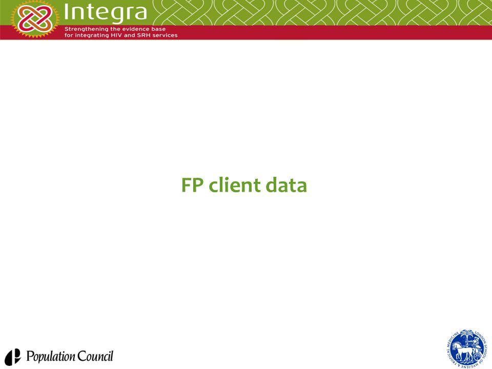 FP client data