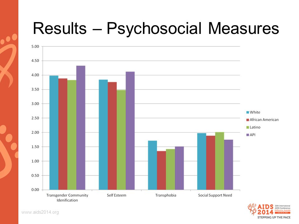 www.aids2014.org Results – Psychosocial Measures