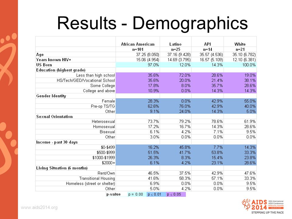 www.aids2014.org Results - Demographics
