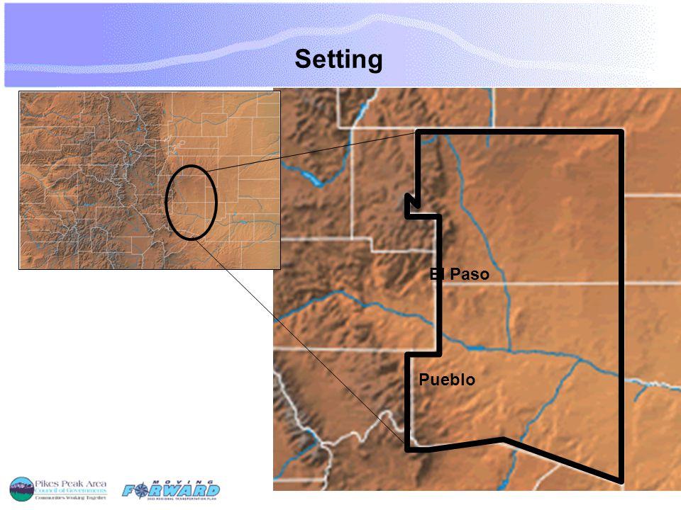 Setting Percent Growth: 2005-2035 Pueblo County – 54% El Paso County – 66% Combined – 64% Colorado – 34.7% U.S.