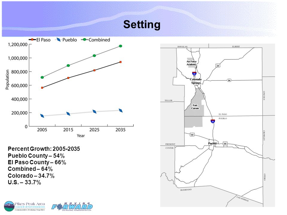 Enhanced Transportation Using information from transportation planning roundtables expressing desire for more transit, existing multi-use overlay zoning and planned BRT routes, increase density along proposed routes to level FTA suggests is needed to make transit a viable transportation mode.