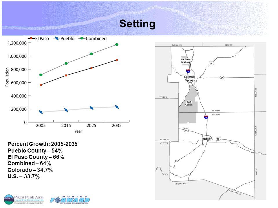 Level of Analysis Percent Growth: 2005-2035 Pueblo County – 54% El Paso County – 66% Combined – 64% Colorado – 34.7% U.S.