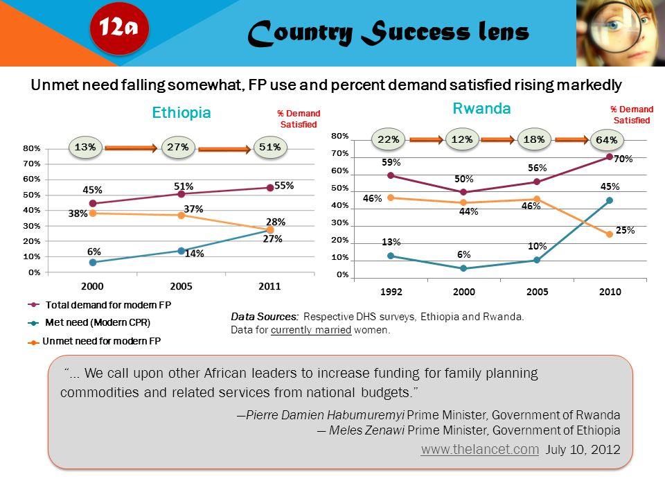 Country Success lens Ethiopia Unmet need falling somewhat, FP use and percent demand satisfied rising markedly 80% 70% 60% 50% 40% 30% 20% 10% 0% Data Sources: Respective DHS surveys, Ethiopia and Rwanda.