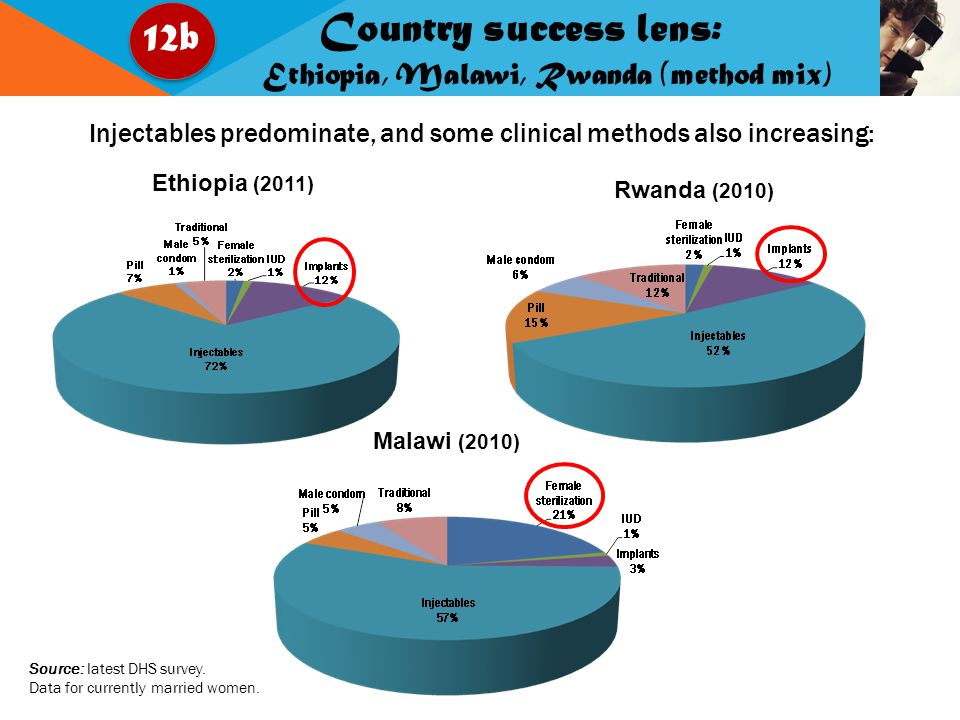 Malawi (2010) Ethiopia (2011) Rwanda (2010) Injectables predominate, and some clinical methods also increasing: Source: latest DHS survey.