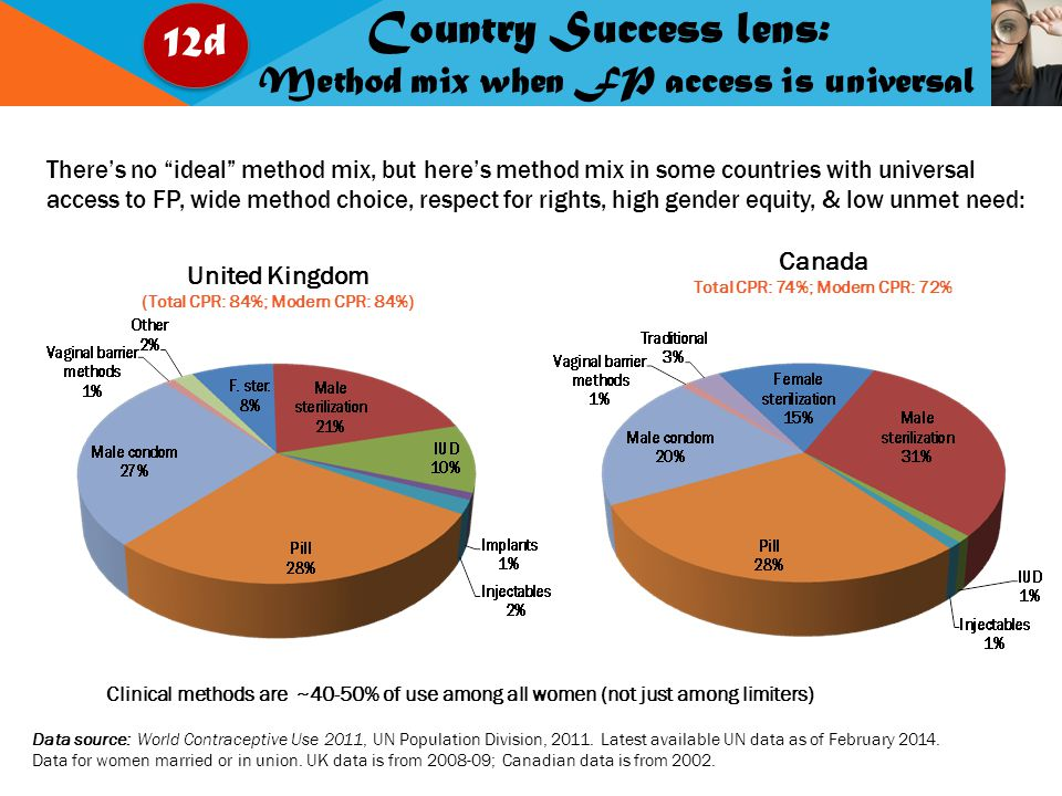 12d Country Success lens: Method mix when FP access is universal United Kingdom (Total CPR: 84%; Modern CPR: 84%) Canada Total CPR: 74%; Modern CPR: 72% There's no ideal method mix, but here's method mix in some countries with universal access to FP, wide method choice, respect for rights, high gender equity, & low unmet need: Data source: World Contraceptive Use 2011, UN Population Division, 2011.