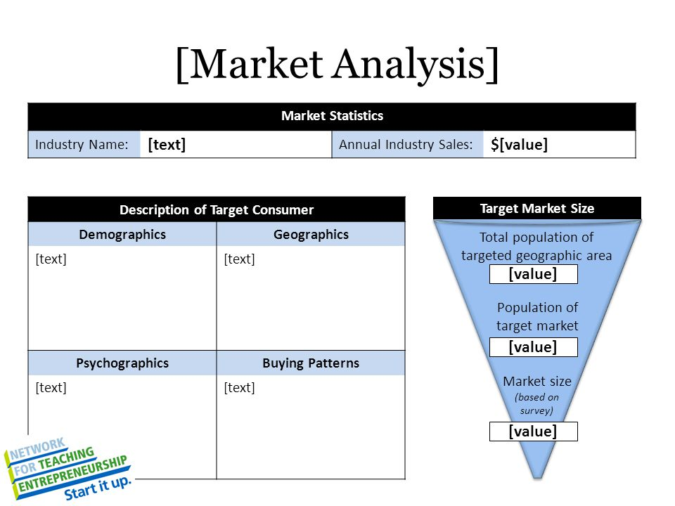 [Market Analysis] Description of Target Consumer DemographicsGeographics [text] PsychographicsBuying Patterns [text] Total population of targeted geographic area Population of target market [value] Market size (based on survey) Target Market Size Market Statistics Industry Name: [text] Annual Industry Sales: $[value] [value]