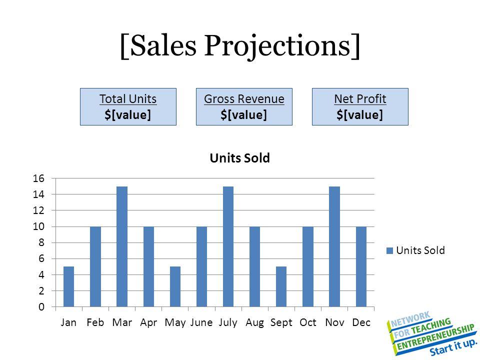 [Sales Projections] Total Units $[value] Gross Revenue $[value] Net Profit $[value]