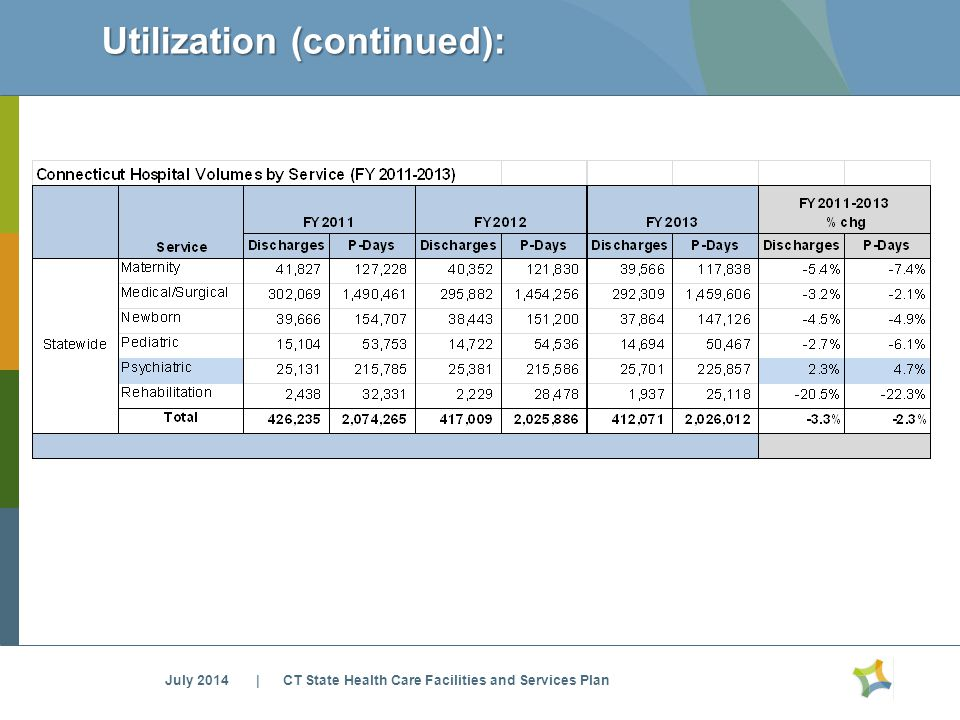 Utilization (continued): July 2014 | CT State Health Care Facilities and Services Plan
