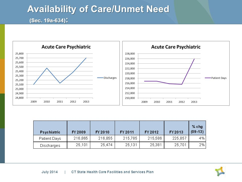 Availability of Care/Unmet Need (Sec. 19a-634) : (Sec.