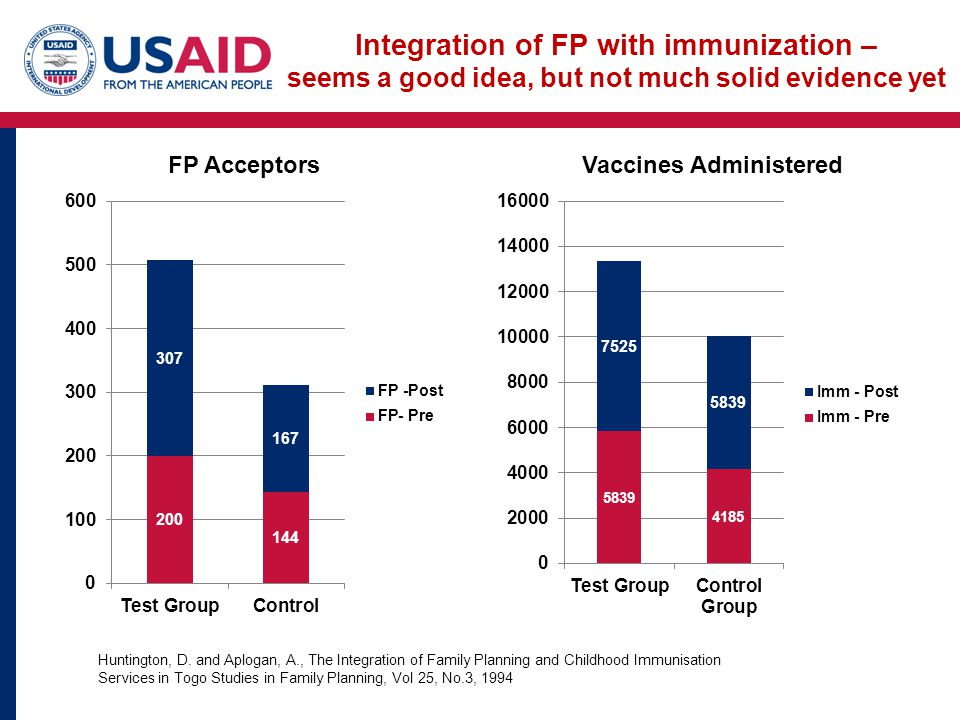 Integration of FP with immunization – seems a good idea, but not much solid evidence yet Huntington, D.