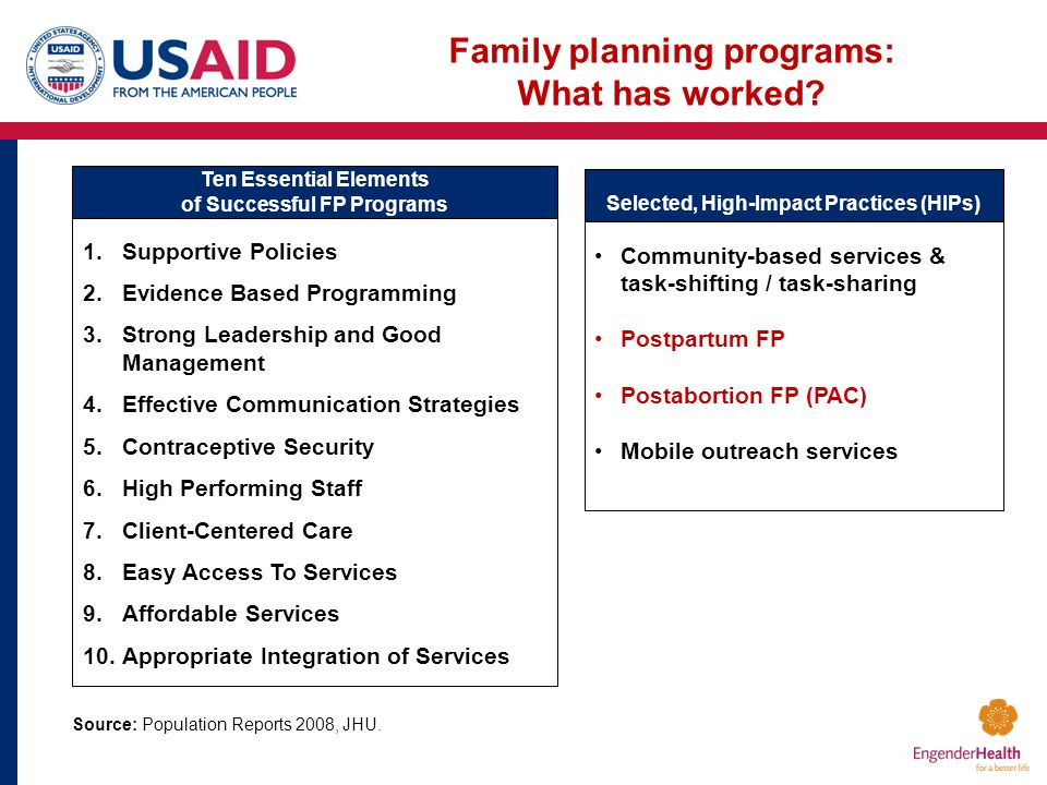 Ten Essential Elements of Successful FP Programs Selected, High-Impact Practices (HIPs) 1.Supportive Policies 2.Evidence Based Programming 3.Strong Leadership and Good Management 4.Effective Communication Strategies 5.Contraceptive Security 6.High Performing Staff 7.Client-Centered Care 8.Easy Access To Services 9.Affordable Services 10.Appropriate Integration of Services Source: Population Reports 2008, JHU.