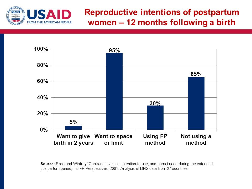 Source: Ross and Winfrey Contraceptive use, Intention to use, and unmet need during the extended postpartum period, Intl FP Perspectives, 2001.