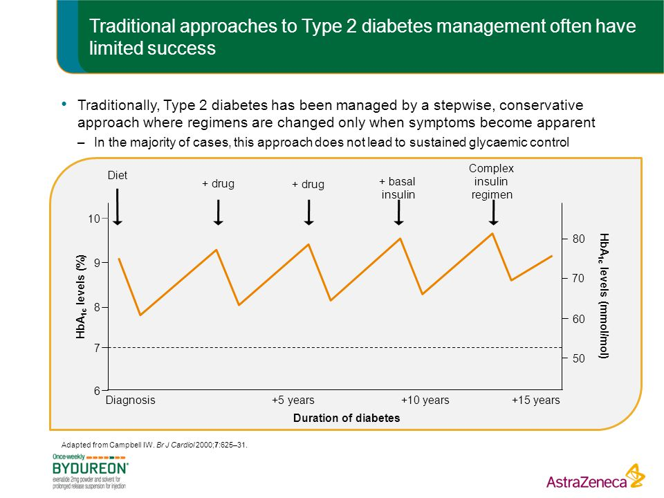 Traditional approaches to Type 2 diabetes management often have limited success Adapted from Campbell IW.