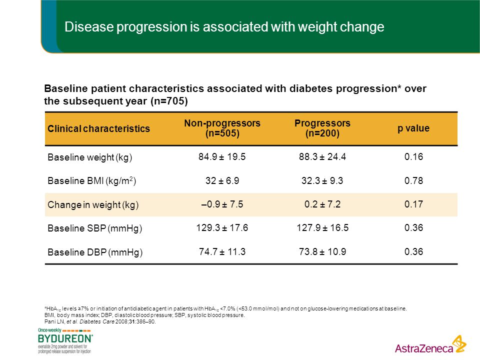 Disease progression is associated with weight change Baseline patient characteristics associated with diabetes progression* over the subsequent year (n=705) Clinical characteristics Non-progressors (n=505) Progressors (n=200) p value Baseline weight (kg) 84.9 ± 19.588.3 ± 24.40.16 Baseline BMI (kg/m 2 ) 32 ± 6.932.3 ± 9.30.78 Change in weight (kg) –0.9 ± 7.50.2 ± 7.20.17 Baseline SBP (mmHg) 129.3 ± 17.6127.9 ± 16.50.36 Baseline DBP (mmHg) 74.7 ± 11.373.8 ± 10.90.36 *HbA 1c levels ≥7% or initiation of antidiabetic agent in patients with HbA 1c <7.0% (<53.0 mmol/mol) and not on glucose-lowering medications at baseline.